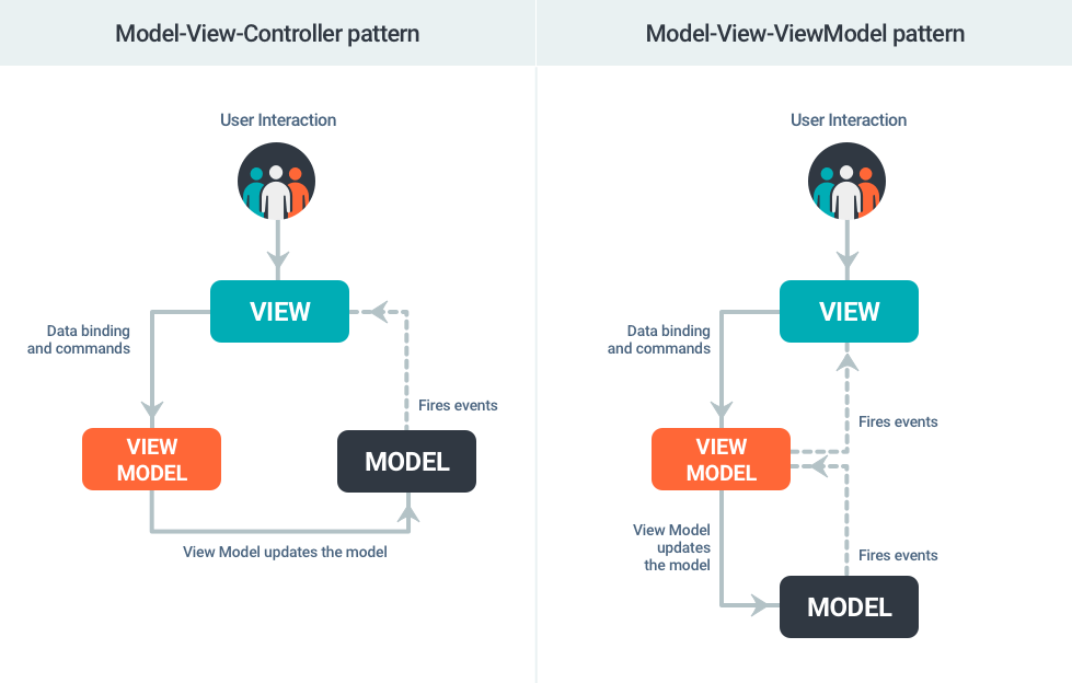 MVVM Pattern on Android | WOXAPP