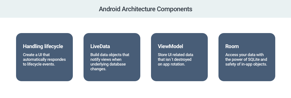 MVVM Pattern on Android   WOXAPP