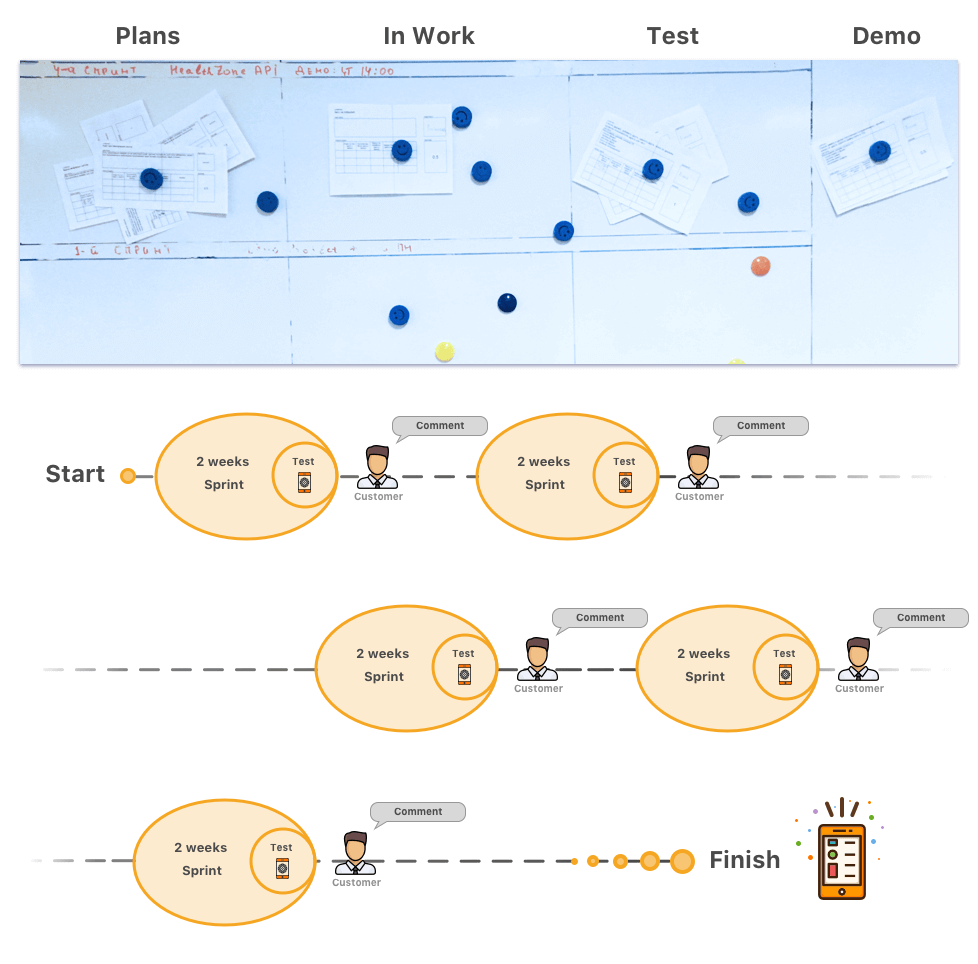 scrum: app development process