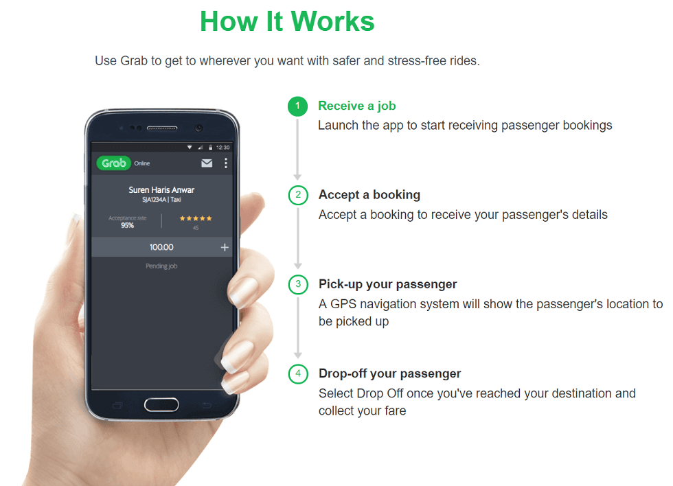 How the GrabTaxi app works